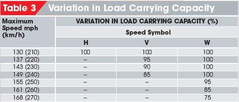 Tire Ratings Guide >> Load Index And Speed Rating Symbols